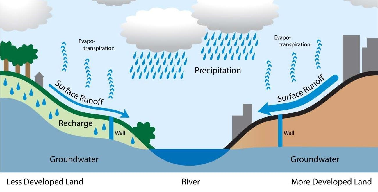 stormwater runoff depiction