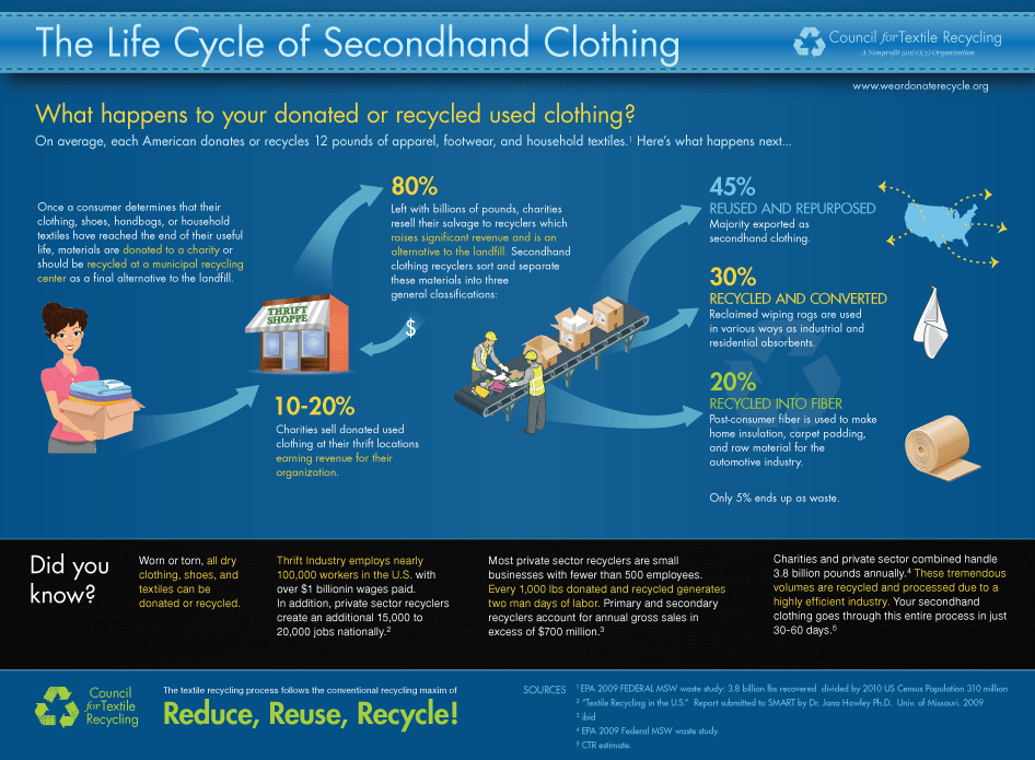 clothing-life-cycle.png